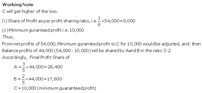 TS Grewal Accountancy Class 12 Solutions Chapter 1 Accounting for Partnership Firms - Fundamentals Q80.1