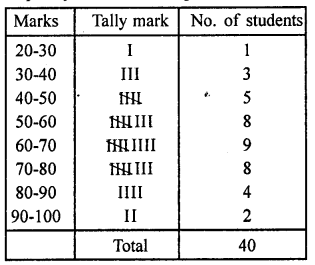 RD Sharma Class 9 Solutions Chapter 22 Tabular Representation of Statistical Data Ex 22.1 15