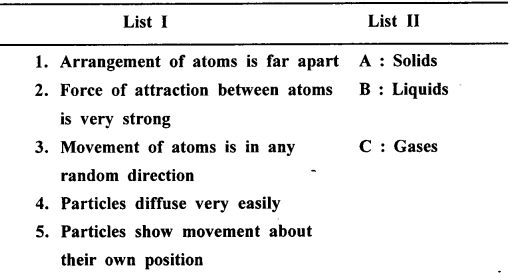 Selina Concise Chemistry Class 6 ICSE Solutions - Scatter-f4