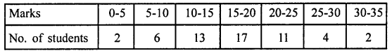 RD Sharma Class 9 Solutions Chapter 22 Tabular Representation of Statistical Data Ex 22.2 3