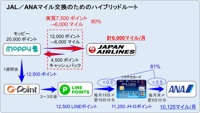 JAL/ANAマイル交換のためのハイブリッドルート