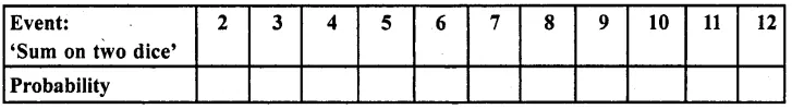 RD Sharma Class 10 Solutions Chapter 16 Probability Ex 16.1 59