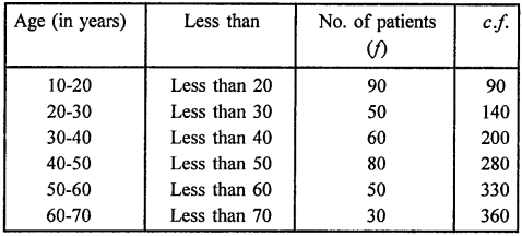 RD Sharma Class 9 Solutions Chapter 22 Tabular Representation of Statistical Data Ex 22.2 4a