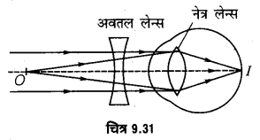 UP Board Solutions for Class 12 Physics Chapter 9 Ray Optics and Optical Instruments LAQ 11.1