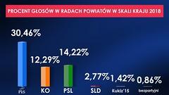 rady powiatów procent glosow