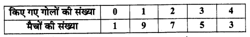 UP Board Solutions for Class 11 Maths Chapter 15 Statistics 15.3 4