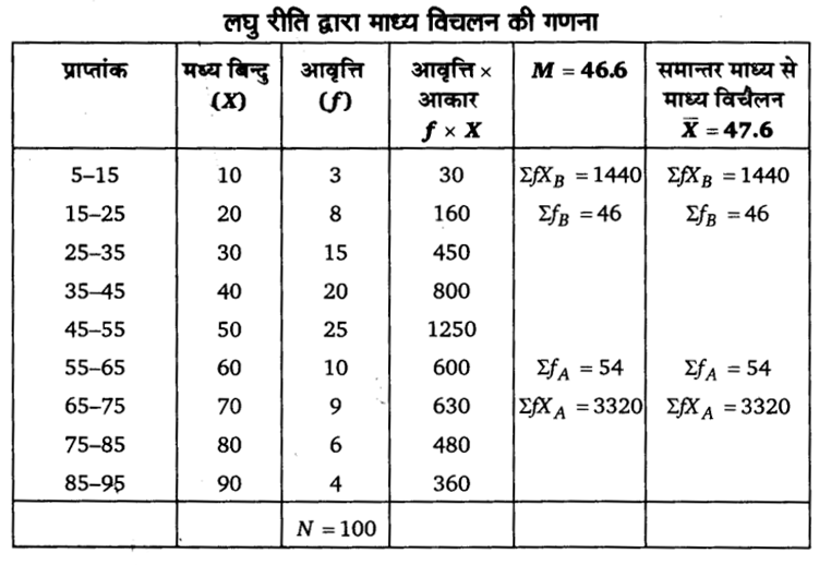 UP Board Solutions for Class 11 Economics Statistics for Economics Chapter 6 Measures of Dispersion 95