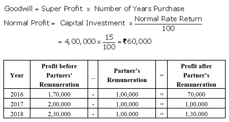 TS Grewal Accountancy Class 12 Solutions Chapter 2 Goodwill Nature and Valuation Q18