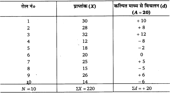 UP Board Solutions for Class 11 Economics Statistics for Economics Chapter 5 Measures of Central Tendency 27
