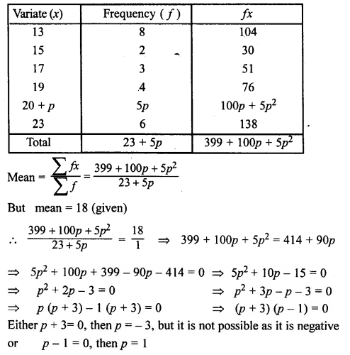 ML Aggarwal Class 10 Solutions for ICSE Maths Chapter 23 Measures of Central Tendency Chapter Test 8