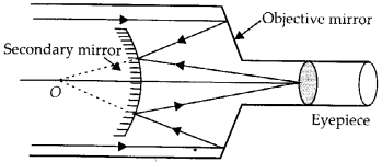 NCERT Solutions for Class 12 Physics Chapter 9 Ray Optics and Optical Instruments 87