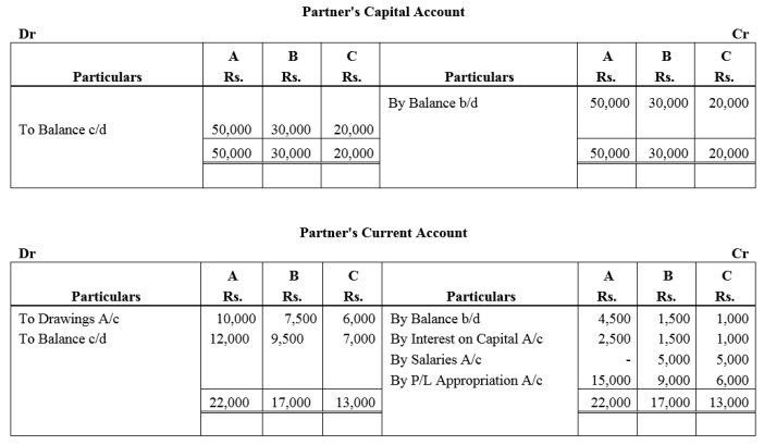 TS Grewal Accountancy Class 12 Solutions Chapter 1 Accounting for Partnership Firms - Fundamentals Q51.1