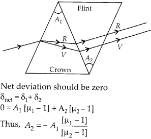 NCERT Solutions for Class 12 Physics Chapter 9 Ray Optics and Optical Instruments 62