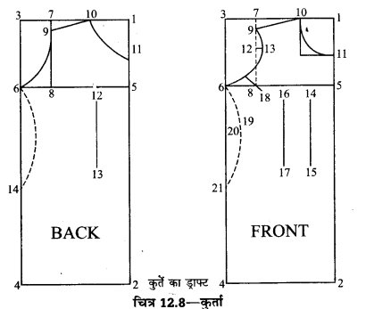 UP Board Solutions for Class 10 Home Science Chapter 12 सिलाई किट और वस्त्र-निर्माण कला 8a