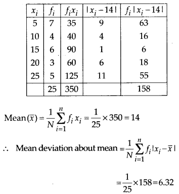NCERT Solutions for Class 11 Maths Chapter 15 Statistics 8