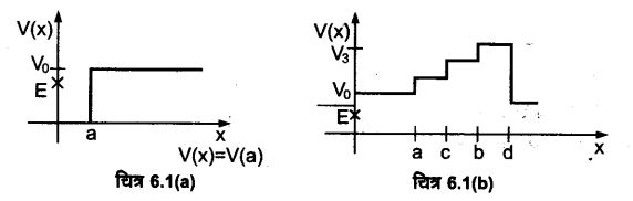 UP Board Solutions for Class 11 Physics Chapter 6 Work Energy and power 3