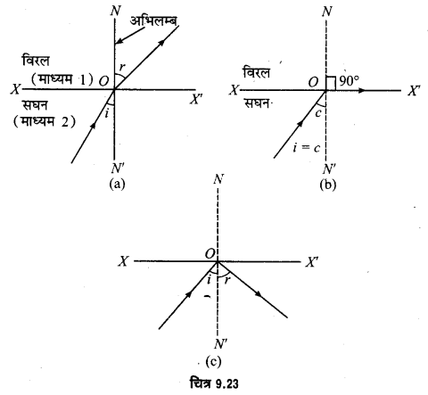 UP Board Solutions for Class 12 Physics Chapter 9 Ray Optics and Optical Instruments LAQ 1