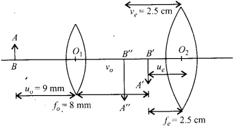 NCERT Solutions for Class 12 Physics Chapter 9 Ray Optics and Optical Instruments 24