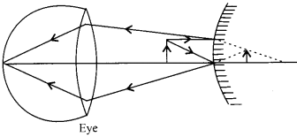 NCERT Solutions for Class 12 Physics Chapter 9 Ray Optics