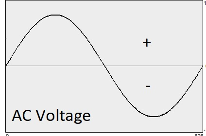 AC Voltage Sine Wave