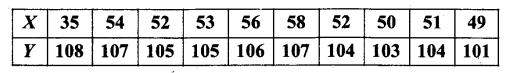 UP Board Solutions for Class 11 Maths Chapter 15 Statistics 15.3 2
