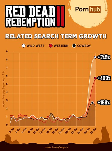 pornhub-insights-red-dead-redemption-ii-related-search-popularity
