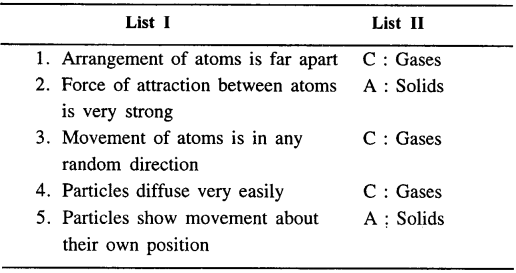 Selina Concise Chemistry Class 6 ICSE Solutions - Scatter-f4a