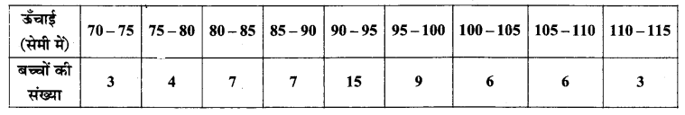 UP Board Solutions for Class 11 Maths Chapter 15 Statistics 15.2 9