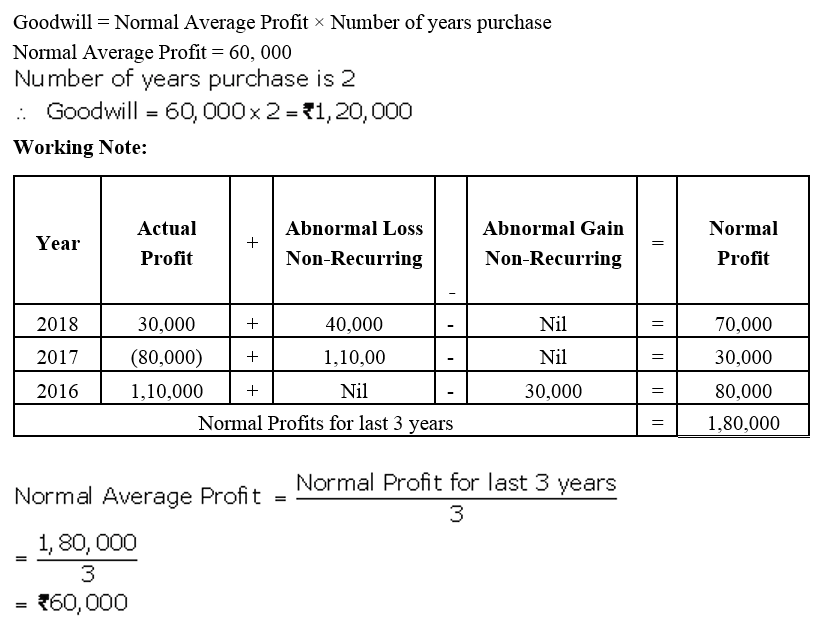 TS Grewal Accountancy Class 12 Solutions Chapter 2 Goodwill Nature and Valuation Q5