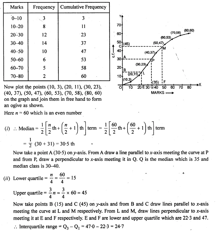 ML Aggarwal Class 10 Solutions for ICSE Maths Chapter 23 Measures of Central Tendency Chapter Test 21