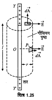 UP Board Solutions for Class 12 Physics Chapter 1 Electric Charges and Fields LAQ 9
