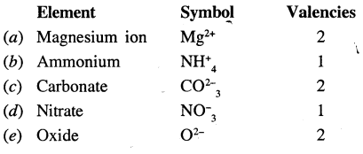 Selina Concise Chemistry Class 7 ICSE Solutions - Atoms, Molecules and Radicals- 4