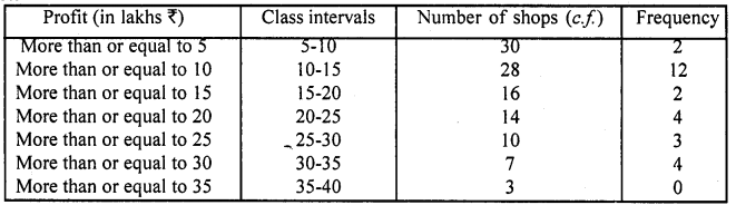 RD Sharma Class 10 Solutions Chapter 15 Statistics Ex 15.6 10a