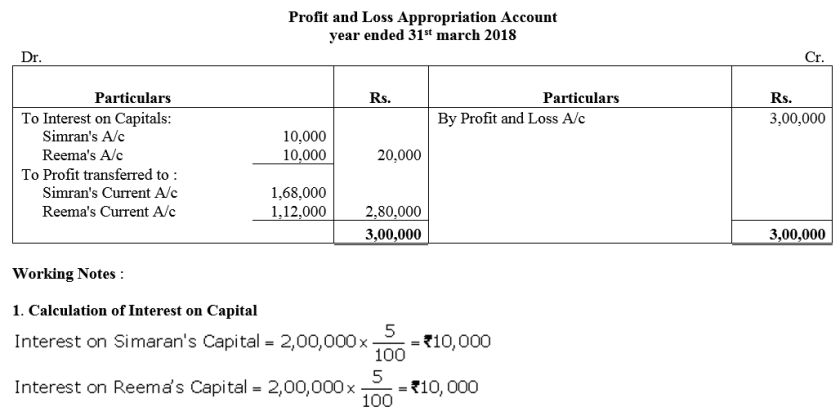 TS Grewal Accountancy Class 12 Solutions Chapter 1 Accounting for Partnership Firms - Fundamentals Q19.1