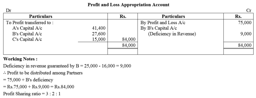 TS Grewal Accountancy Class 12 Solutions Chapter 1 Accounting for Partnership Firms - Fundamentals Q93