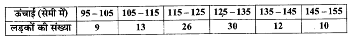 UP Board Solutions for Class 11 Maths Chapter 15 Statistics 15.1 10