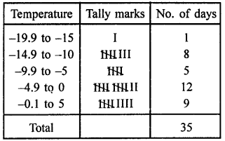 RD Sharma Class 9 Questions Chapter 22 Tabular Representation of Statistical Data