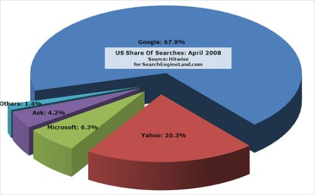 Hitwise: April 2008 US Search Share