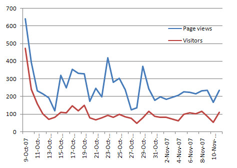 Typical 30-day trend in pageviews and visitor counts