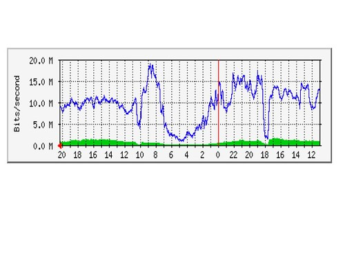 Squid Traffic Usage per second