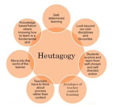 Image result for heutagogy images