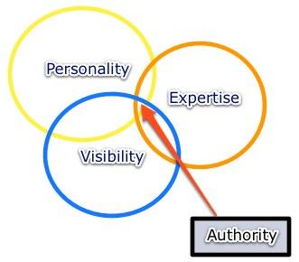 Authority Factors