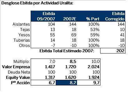 análisis uralita