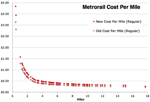 Metrorail Cost Per Mile