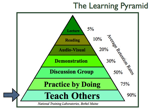 Learning Pyramid by dkuropatwa, on Flickr