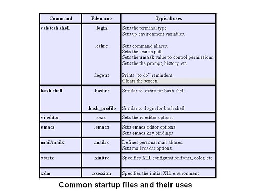 common-startup-files