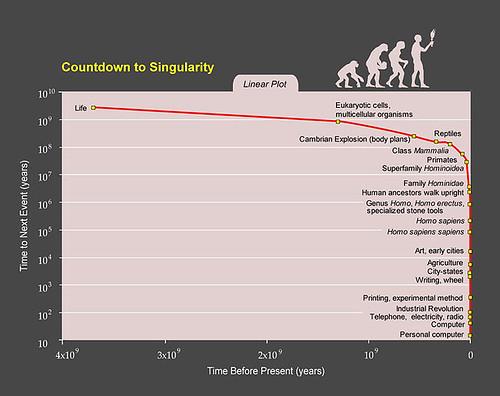 Ray Kurzweil's Countdown to Singularity
