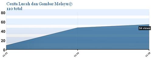 Stat Entri Cerita Lucah dan Gambar Melayu