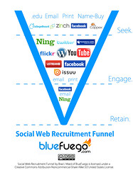Social Web Recruitment Funnel