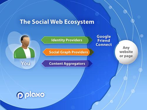 Social Web Ecosystem